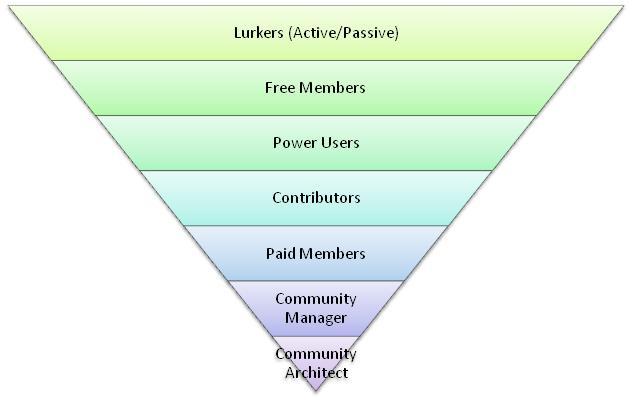 schéma des membres d'une communauté en ligne