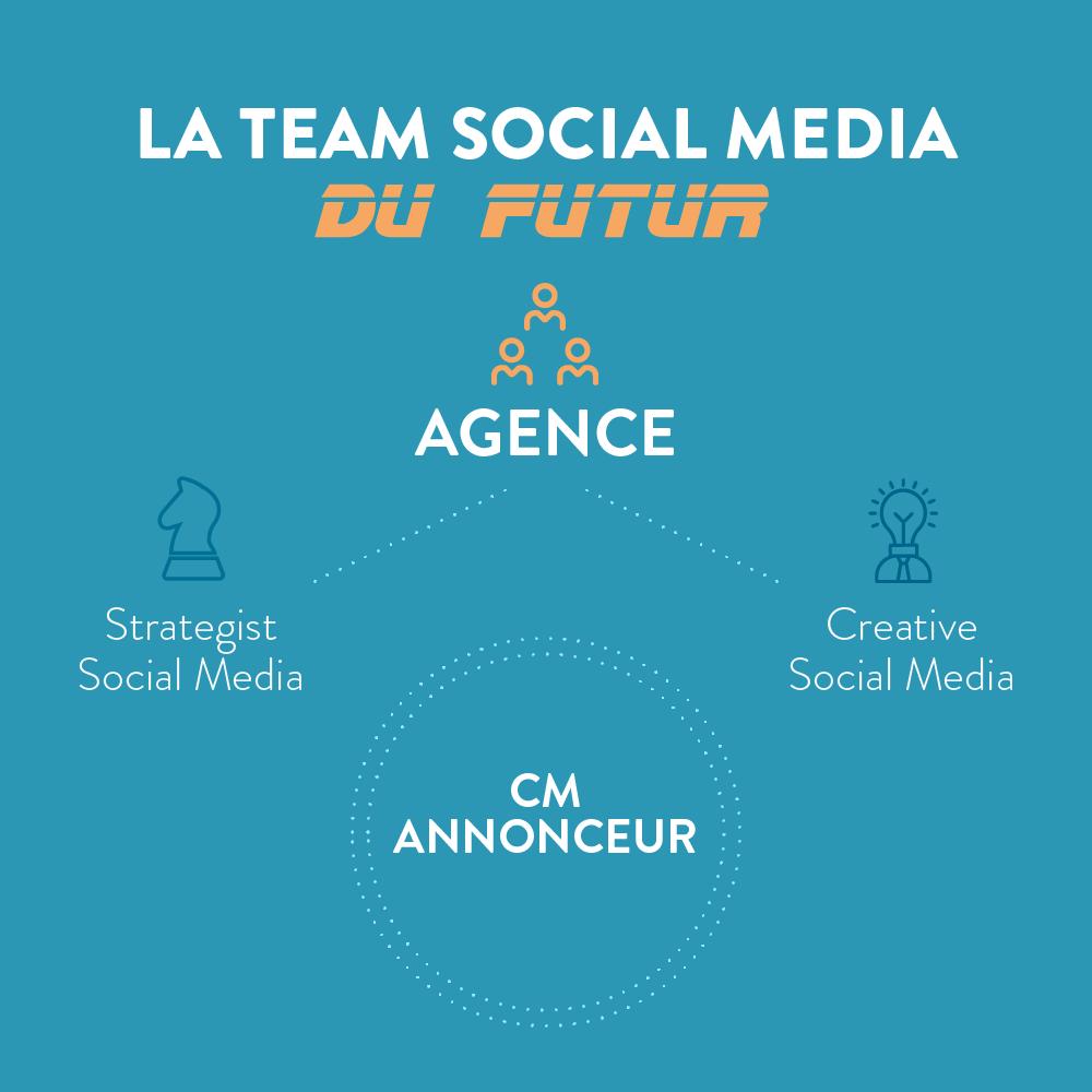 le social media du futur
